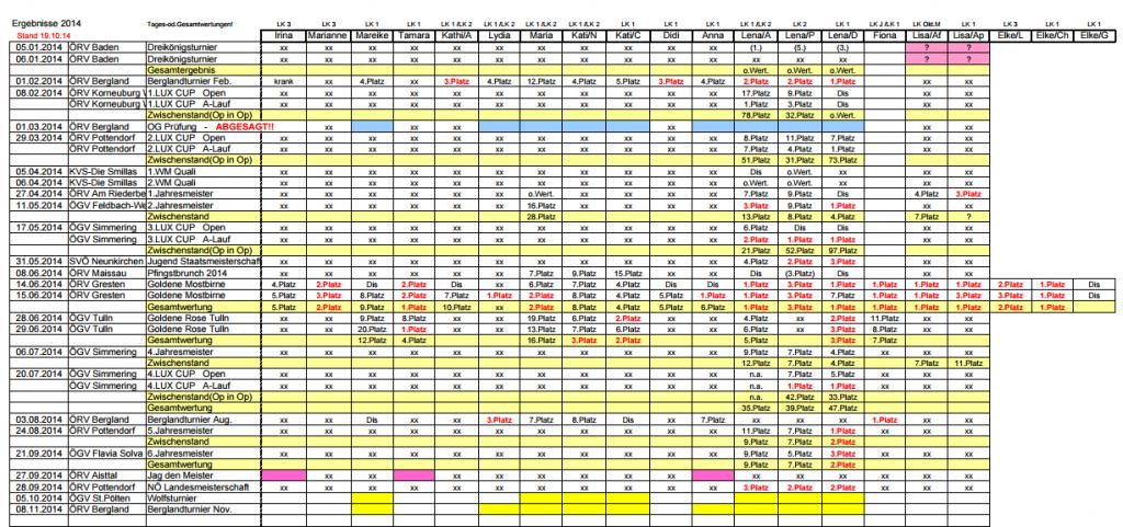 Agility Ergebnisse 2014